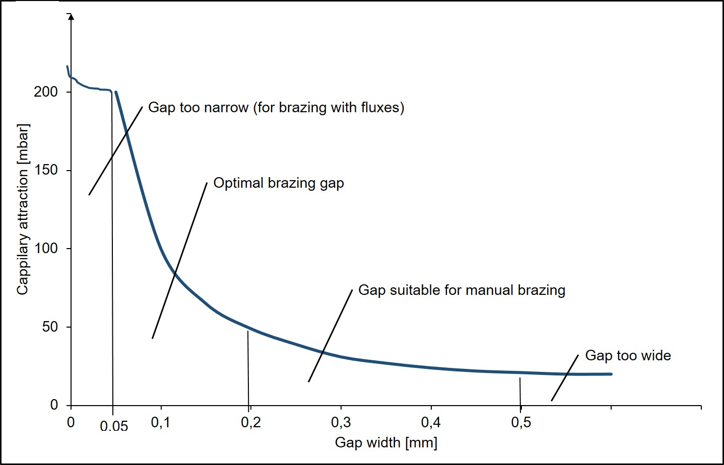 Image 4: Capillary filling pressure in dependency on the gap width